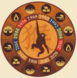 счастливый гороскоп для обезьяны