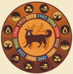 счастливый гороскоп для собаки