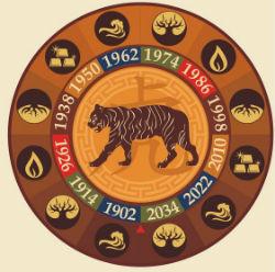 Восточный гороскоп на 1973 год